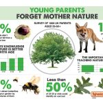 Research Reveals Young Parents Have Forgotten Mother Nature